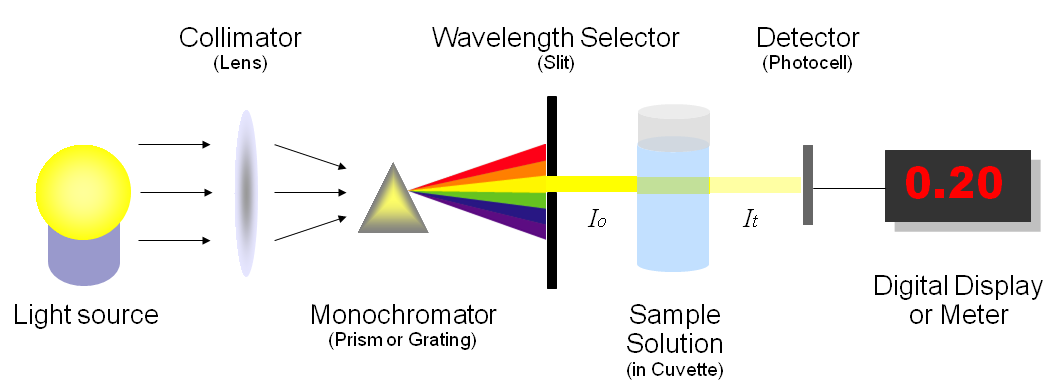 اجزا سازنده اسپکتروفتومتر